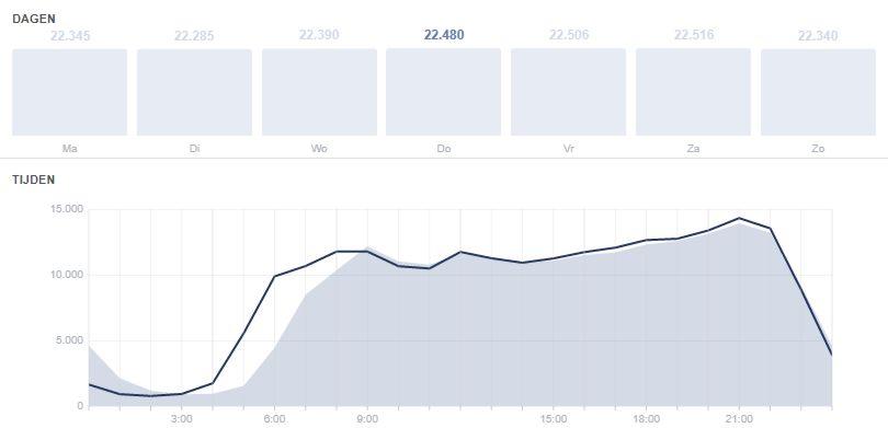 Bekijk je Facebook bericht statistieken
