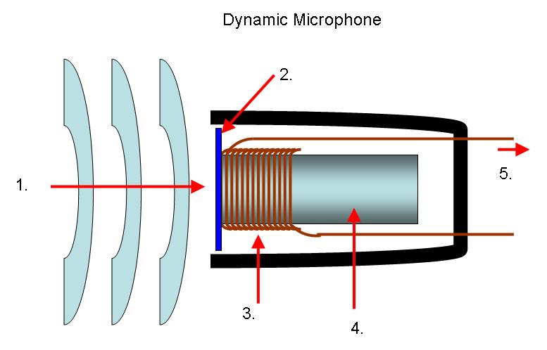 Schema dynamische microfoon